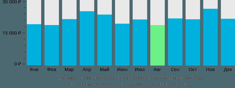 Динамика стоимости авиабилетов из Финикса в Филадельфию по месяцам