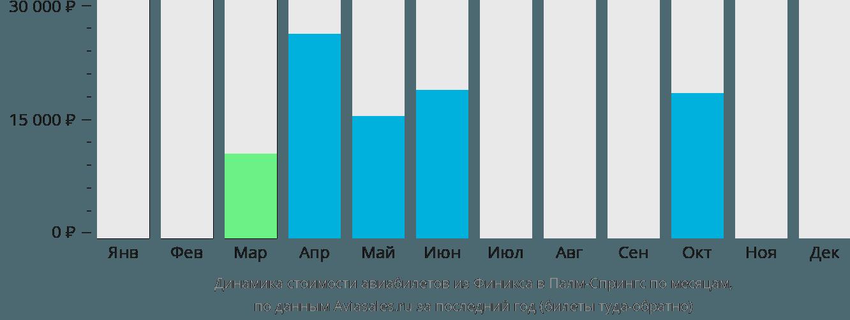 Динамика стоимости авиабилетов из Финикса в Палм-Спрингс по месяцам