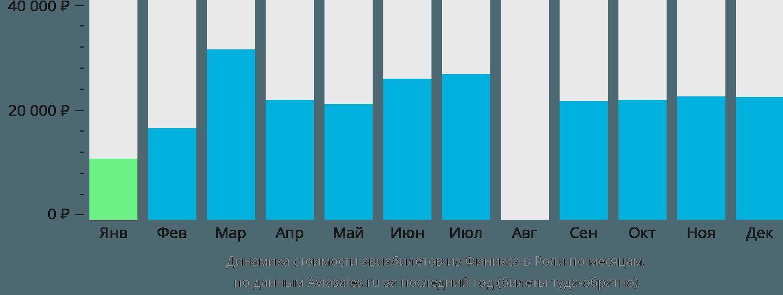 Динамика стоимости авиабилетов из Финикса в Роли по месяцам
