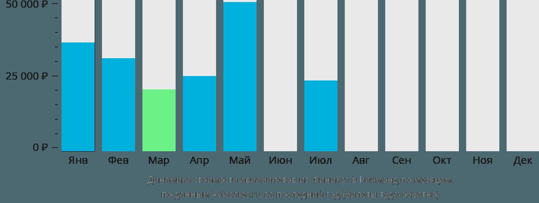 Динамика стоимости авиабилетов из Финикса в Ричмонд по месяцам