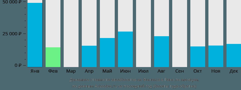 Динамика стоимости авиабилетов из Финикса в Рино по месяцам