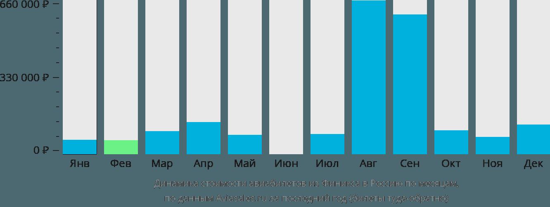 Динамика стоимости авиабилетов из Финикса в Россию по месяцам