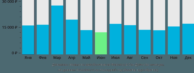 Динамика стоимости авиабилетов из Финикса в Сан-Диего по месяцам