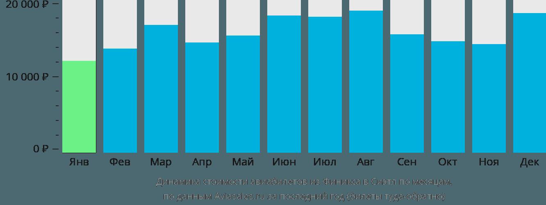 Динамика стоимости авиабилетов из Финикса в Сиэтл по месяцам