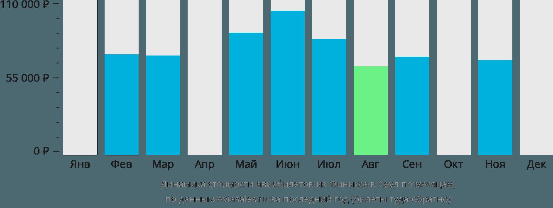Динамика стоимости авиабилетов из Финикса в Сеул по месяцам