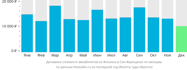 Динамика стоимости авиабилетов из Финикса в Сан-Франциско по месяцам