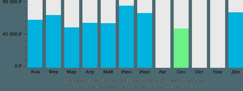 Динамика стоимости авиабилетов из Финикса в Хошимин по месяцам