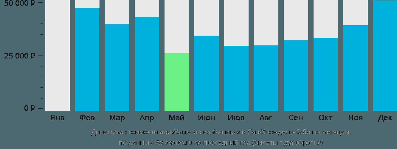 Динамика стоимости авиабилетов из Финикса в Сан-Хосе-дель-Кабо по месяцам