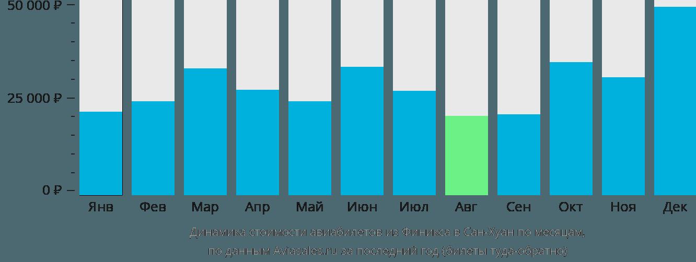 Динамика стоимости авиабилетов из Финикса в Сан-Хуан по месяцам