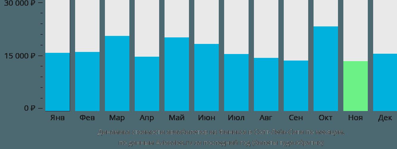 Динамика стоимости авиабилетов из Финикса в Солт-Лейк-Сити по месяцам