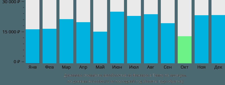 Динамика стоимости авиабилетов из Финикса в Тампу по месяцам