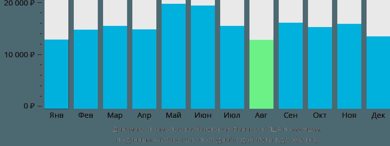 Динамика стоимости авиабилетов из Финикса в США по месяцам