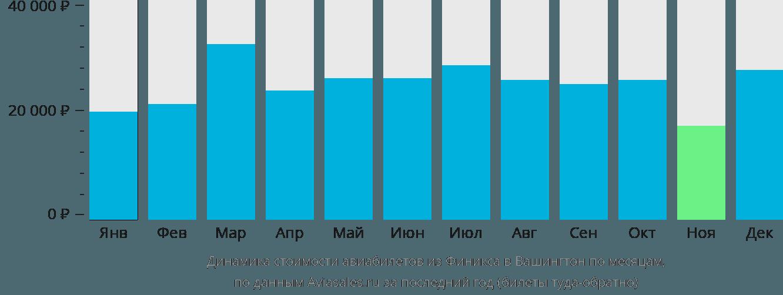 Динамика стоимости авиабилетов из Финикса в Вашингтон по месяцам