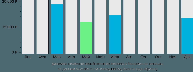 Динамика стоимости авиабилетов из Финикса в Монреаль по месяцам