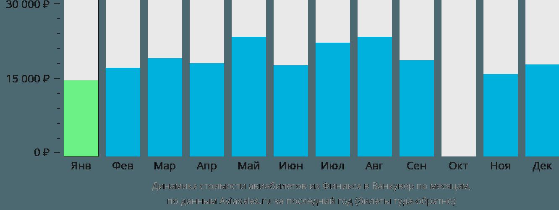 Динамика стоимости авиабилетов из Финикса в Ванкувер по месяцам