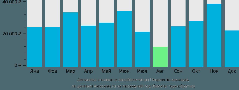 Динамика стоимости авиабилетов из Пеории по месяцам