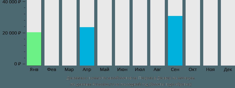 Динамика стоимости авиабилетов из Пеории в Денвер по месяцам