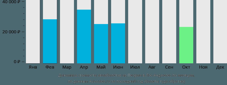 Динамика стоимости авиабилетов из Пеории в Лос-Анджелес по месяцам