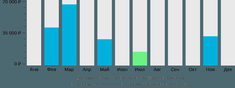 Динамика стоимости авиабилетов из Пирра по месяцам