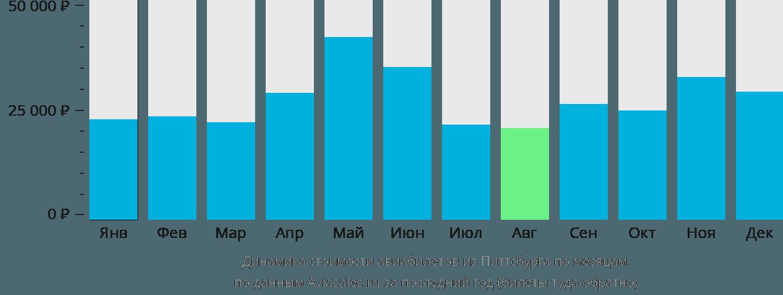 Динамика стоимости авиабилетов из Питтсбурга по месяцам