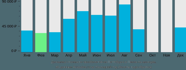 Динамика стоимости авиабилетов из Питтсбурга в Пекин по месяцам