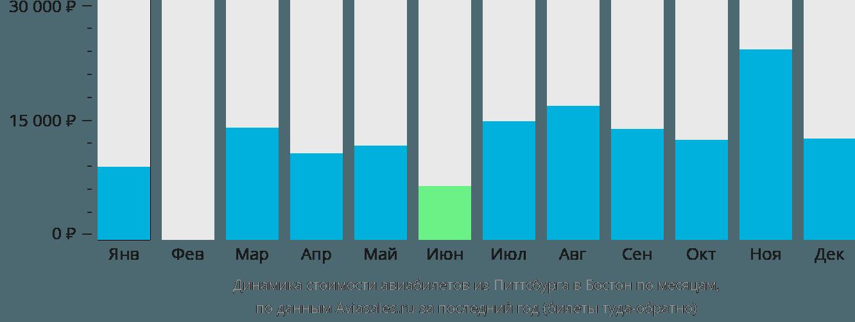 Динамика стоимости авиабилетов из Питтсбурга в Бостон по месяцам