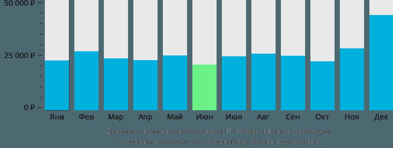 Динамика стоимости авиабилетов из Питтсбурга в Канкун по месяцам