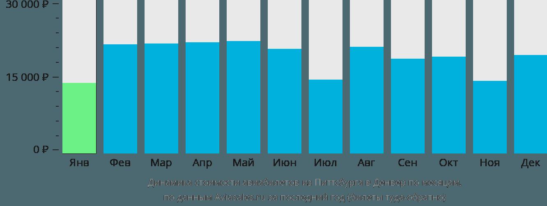 Динамика стоимости авиабилетов из Питтсбурга в Денвер по месяцам