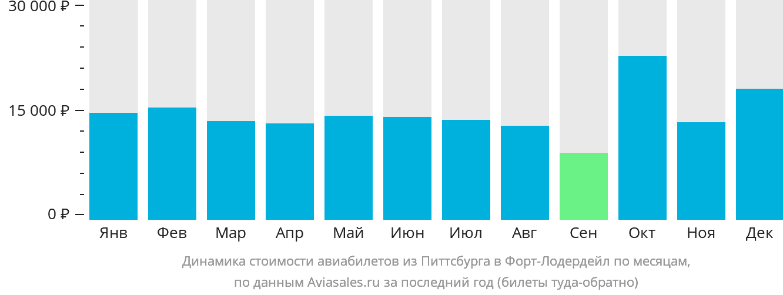 Динамика стоимости авиабилетов из Питтсбурга в Форт-Лодердейл по месяцам