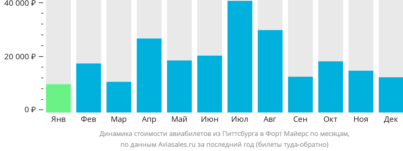Динамика стоимости авиабилетов из Питтсбурга в Форт Майерс по месяцам