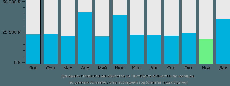 Динамика стоимости авиабилетов из Питтсбурга в Хьюстон по месяцам