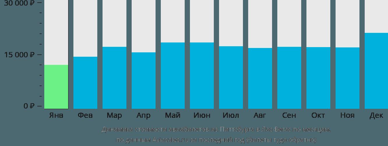 Динамика стоимости авиабилетов из Питтсбурга в Лас-Вегас по месяцам
