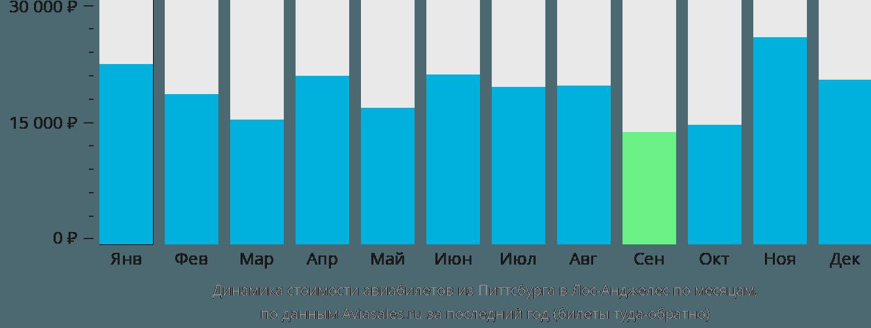 Динамика стоимости авиабилетов из Питтсбурга в Лос-Анджелес по месяцам