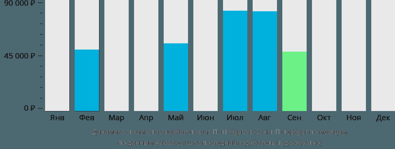 Динамика стоимости авиабилетов из Питтсбурга в Санкт-Петербург по месяцам