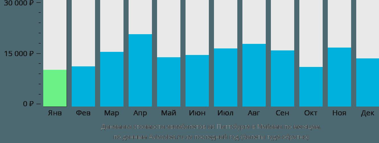 Динамика стоимости авиабилетов из Питтсбурга в Майами по месяцам