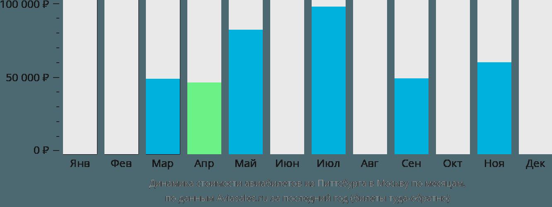 Динамика стоимости авиабилетов из Питтсбурга в Москву по месяцам