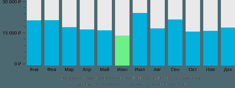 Динамика стоимости авиабилетов из Питтсбурга в Нью-Йорк по месяцам