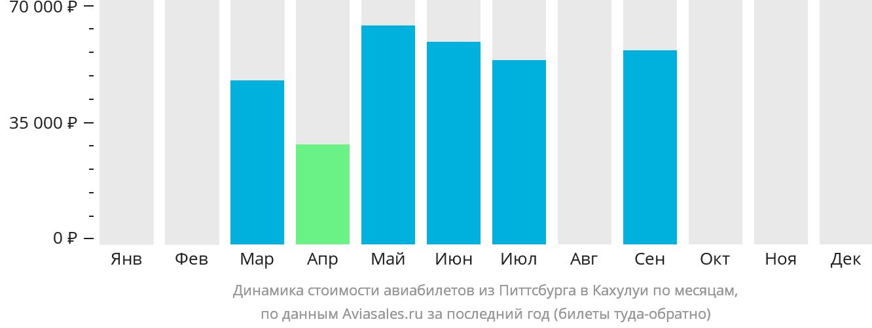 Динамика стоимости авиабилетов из Питтсбурга в Кахулуи по месяцам