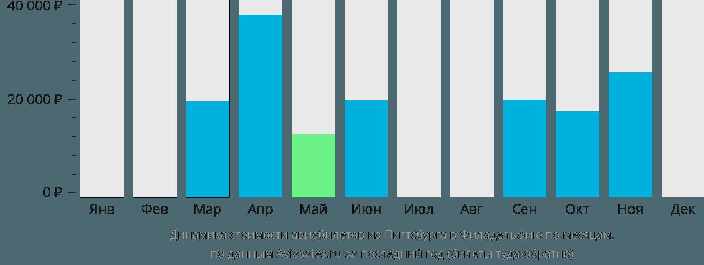Динамика стоимости авиабилетов из Питтсбурга в Филадельфию по месяцам