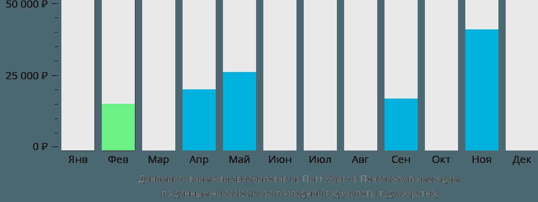 Динамика стоимости авиабилетов из Питтсбурга в Пенсаколу по месяцам