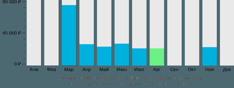 Динамика стоимости авиабилетов из Питтсбурга в Сакраменто по месяцам