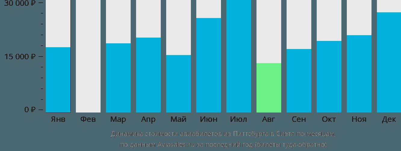 Динамика стоимости авиабилетов из Питтсбурга в Сиэтл по месяцам