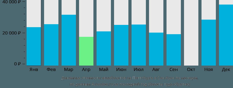 Динамика стоимости авиабилетов из Питтсбурга в Сан-Хуан по месяцам