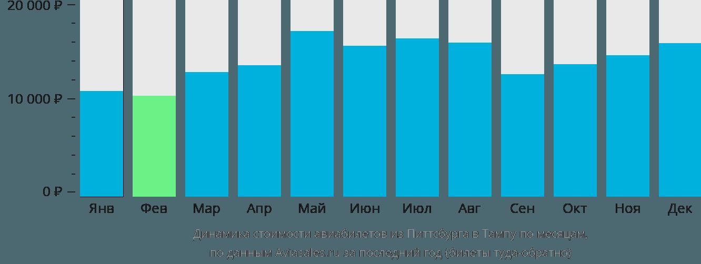 Динамика стоимости авиабилетов из Питтсбурга в Тампу по месяцам