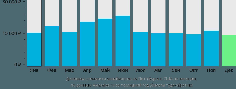 Динамика стоимости авиабилетов из Питтсбурга в США по месяцам