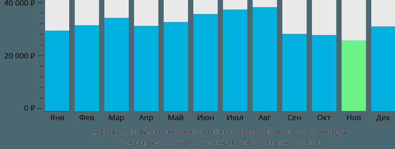 Динамика стоимости авиабилетов из Петропавловска-Камчатского по месяцам