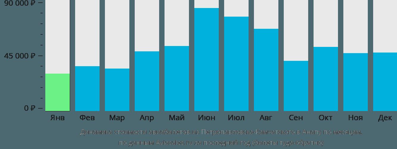 Динамика стоимости авиабилетов из Петропавловска-Камчатского в Анапу по месяцам