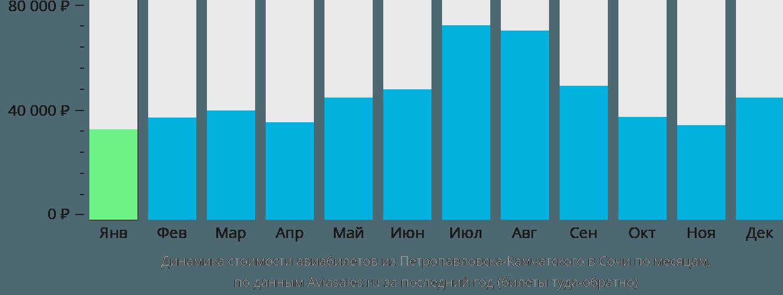 Динамика стоимости авиабилетов из Петропавловска-Камчатского в Сочи  по месяцам