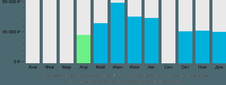 Динамика стоимости авиабилетов из Петропавловска-Камчатского в Алматы по месяцам