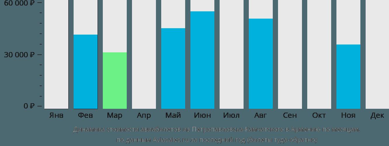 Динамика стоимости авиабилетов из Петропавловска-Камчатского в Армению по месяцам